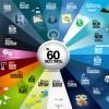 Cosas que pasan en internet cada 60 segundos #infografia #internet