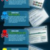 El cementerio de Google #infografia #google