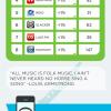 Las 8 apps de música más usadas en Android e iPhone #infografia #musica