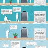 Las 4 fases para convertirse en un adicto… a twitter! #infografia #infographic