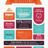 Awesome things you didn't know about fonts #infografia #infographics #fonts