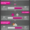 Cómo piensan las mujeres en su primera cita? #infografia #infography #curiosidades
