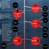 Buscando sentido a los sueños. #infografia #psicologia