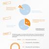 El problema de las contraseñas, ¿Son demasiado fáciles? #infografia #seguridad