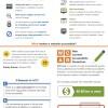La guía esencial para la accesibilidad web. #infografia #web