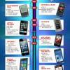 Timeline de los teléfonos móviles #infografia #movil