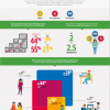 No te olvides que estamos en un mundo multipantalla #infografia #marketing