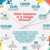¿Qué ocurre en un minuto en Google?