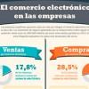 El comercio electrónico en las empresas.