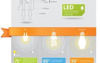 Halógenos vs Bajo consumo vs LED #infografia #medioambiente