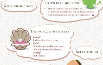8 citas que debemos a William Shakespeare #infografia #infographic #citas #quotes
