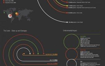 Worlds Worst Oil Spills #infografia #infographic #environment #medioambiente