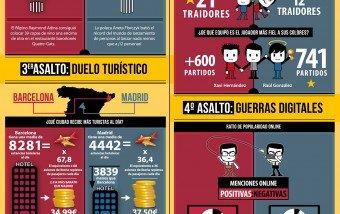 Barcelona VS Madrid #infografía #infographic #sport #futbol #clasico
