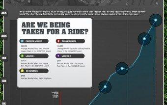 La crisis financiera en el fútbol #infografia #infographic #economia #futbol