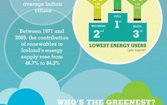 Producción y consumo energético en el Mundo #infografia #infographic #energia