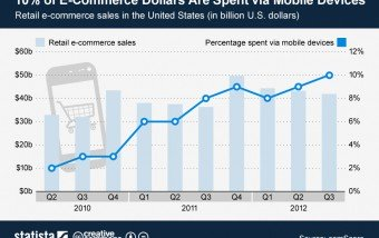 El comercio electrónico móvil supera el 10% (USA) #infografia #ecommerce
