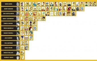 ¿Quién pone las voces de Los Simpsons? #infografia #curiosidades #simpsons