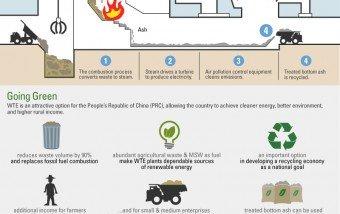 De desechos a energía: ¿Es la solución? #infografia #ecologia