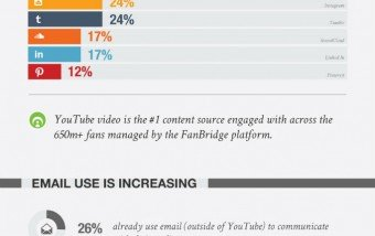 Cómo se puede ganar dinero con YouTube #infografia #infographic #socialmedia