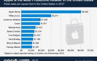 Apple: la empresa que mejor rentabilidad sus tiendas #infografia #infographic #apple