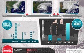 Huracánes en EEUU, todos los números. #infografia #sandy