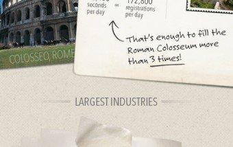 LinkedIn: 200 millones de usuarios. #socialmedia #empleo