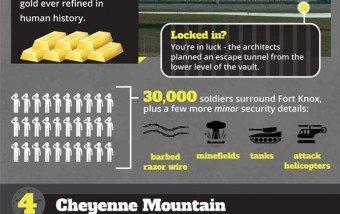 Los 5 búnkers y cajas fuertes más seguros del mundo. #infografia #seguridad