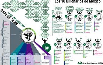 Los 10 billonarios de México. #infografia #economia