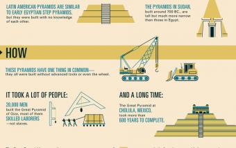 La historia de las pirámides creadas por el hombre. #infografia #historia