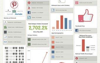 Muy Pinteresante: todos los datos de Pinterest #socialmedia #márketing