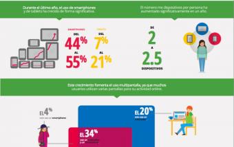 No te olvides que estamos en un mundo multipantalla #infografia #marketing