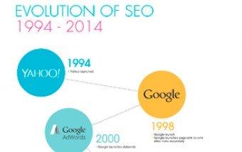 Evolución del SEO desde 1994.