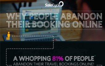 Por qué la gente abandona el proceso de compra.