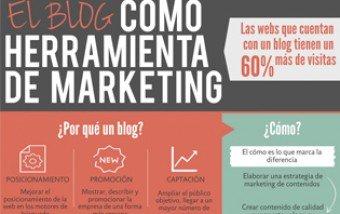 El blog como herramienta de marketing.