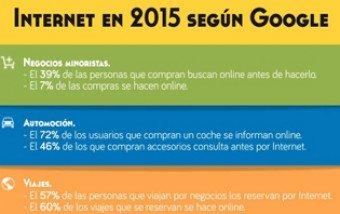 Internet en 2015 según Google.