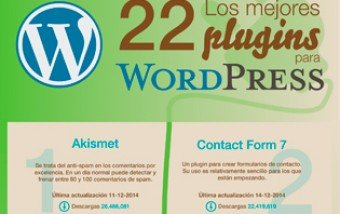 Los mejores 22 plugins para WordPress.