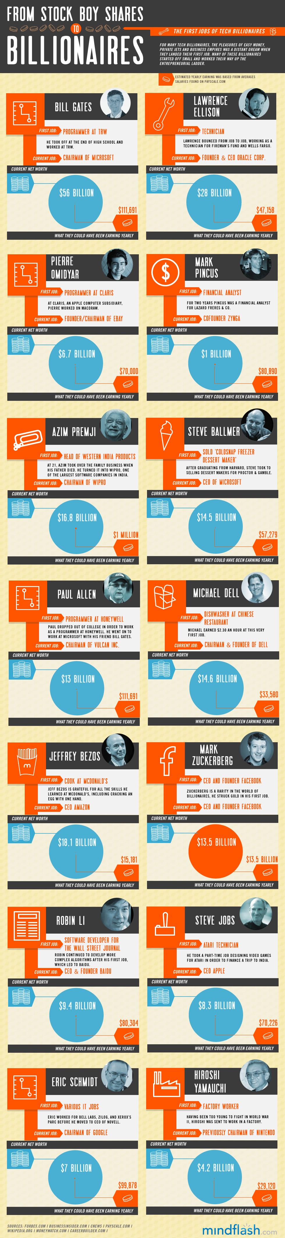 El primer trabajo de los billonarios tecnológicos #infografía #infographic #curiosidades