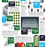 Hacerse verde: el camino más rentable para vivir #infografia #medioambiente