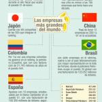 Las empresas más grandes del mundo #infografia #economia