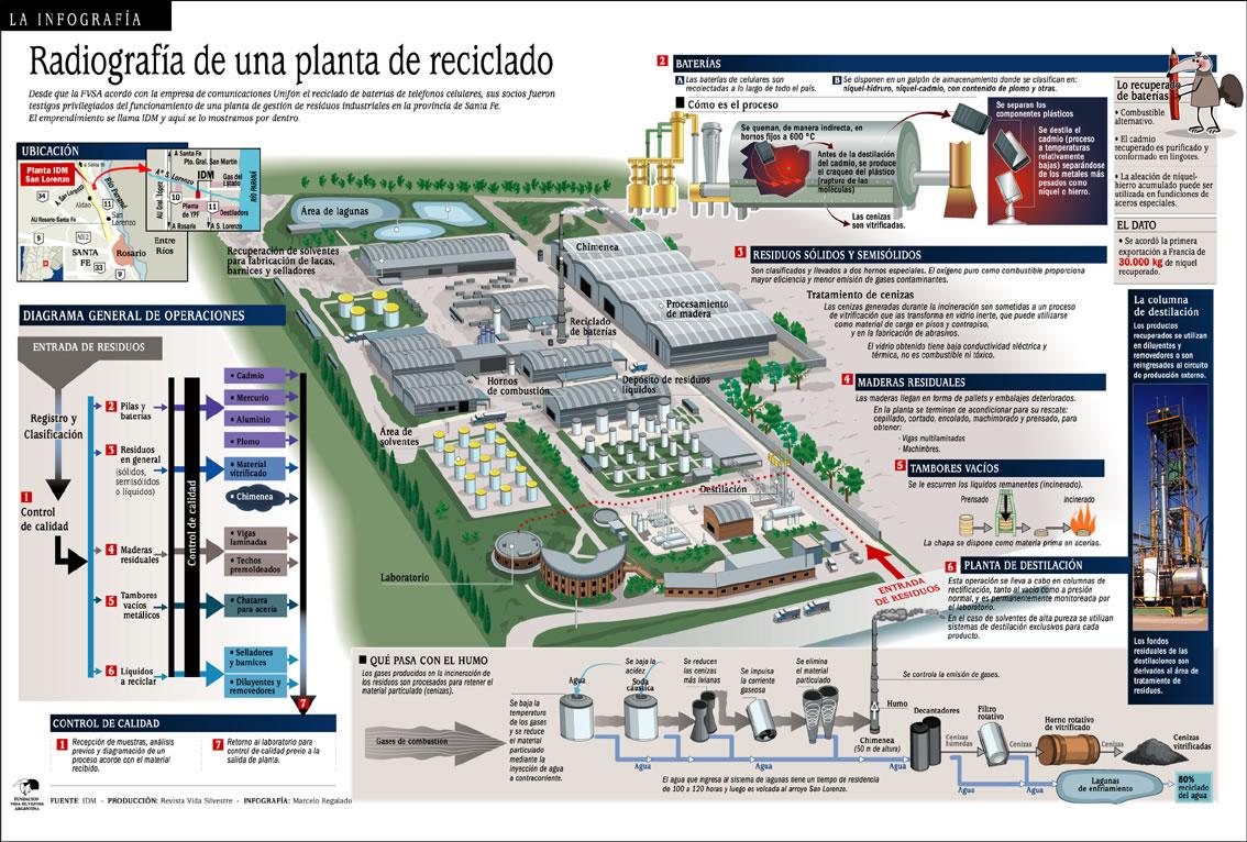 Radiograf A De Una Planta De Reciclado Infografia