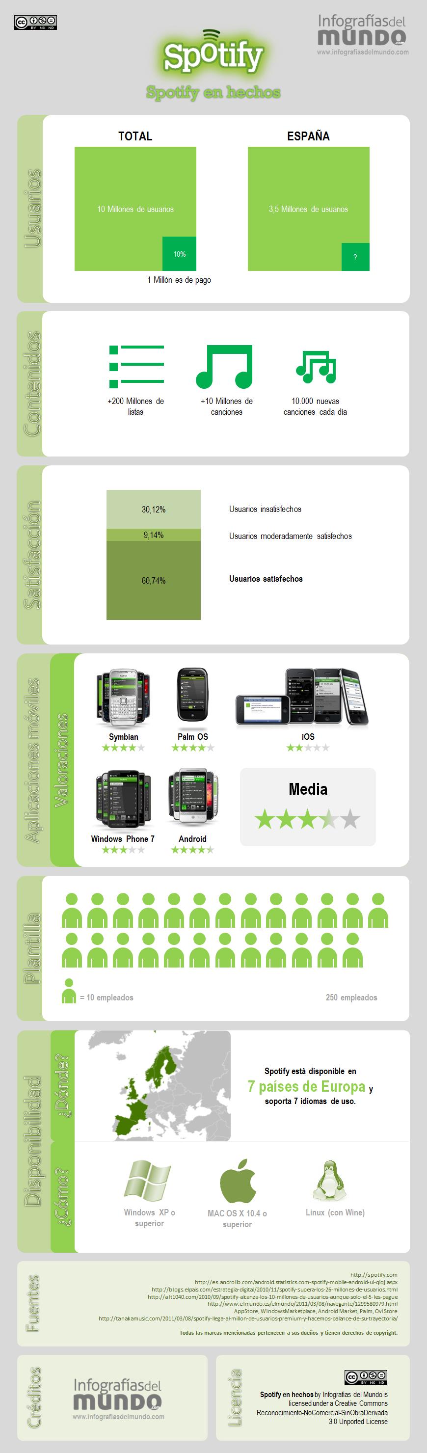 Una infografía con datos interesantes sobre Spotify.