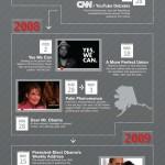 YouTube y su relación con la política #Infografia #youtube