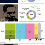 Datos sobre BlackBerry #infografia #tecnologia