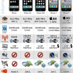 La evolución del iPhone #infografia #apple