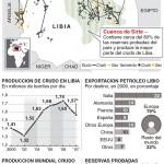 Las reservas energéticas de Libia #infografia #economia