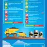 Energía nuclear vs energías renovables #infografia #medioambiente
