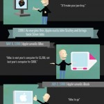 Oda a Steve Jobs #infografia #apple