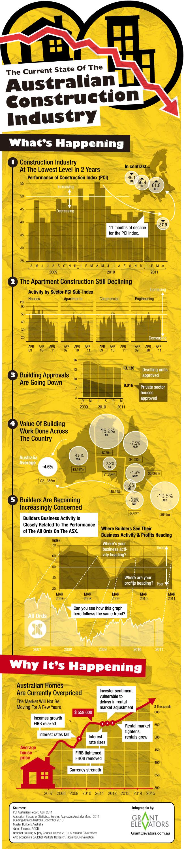 construcción en australia