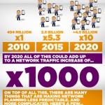 Cómo crecerá el ancho de banda móvil #infografia #internet
