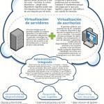 ¿Cuales son los beneficios de la virtualización? #infografia #internet